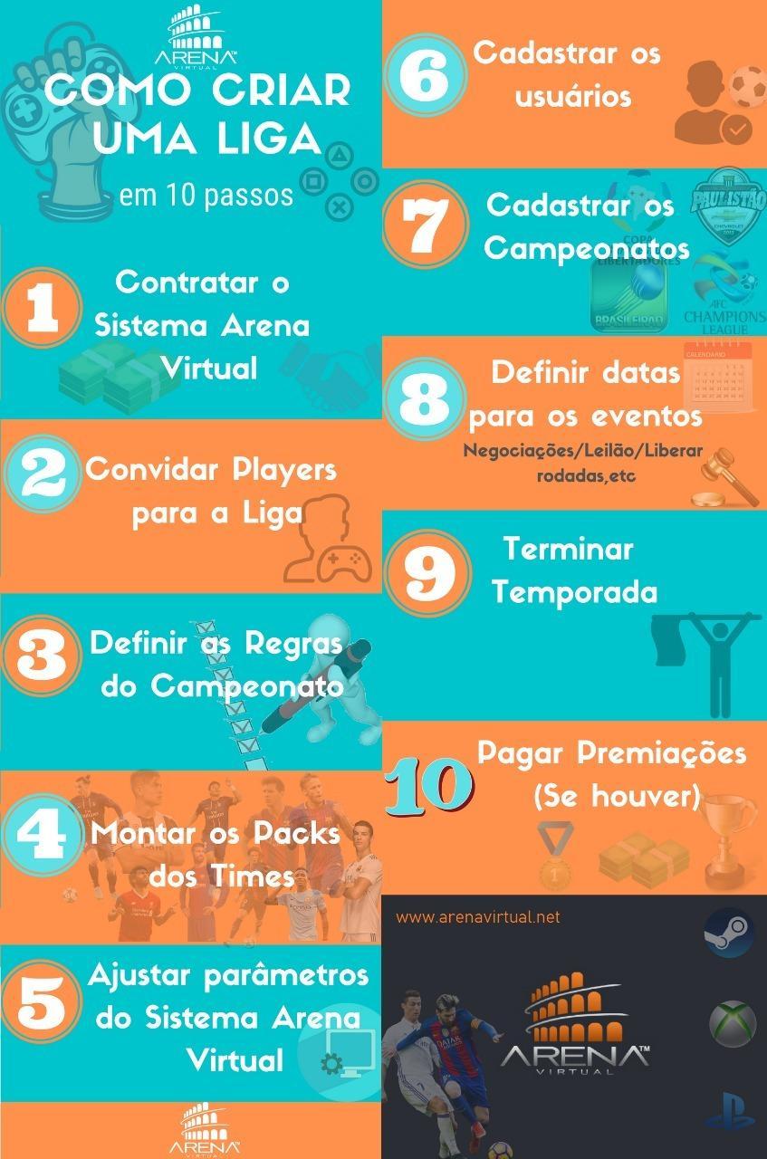 Infográfico de como criar uma liga em 10 passos